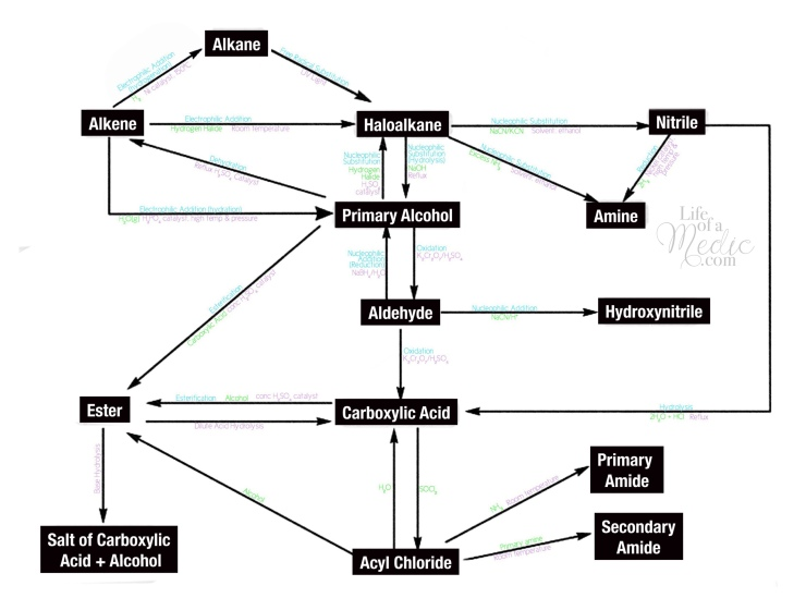 Chemistry mechanisms flowchart summary!